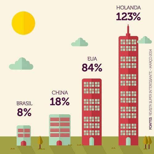 comparativo: crédito imobiliário no Brasil e outros países