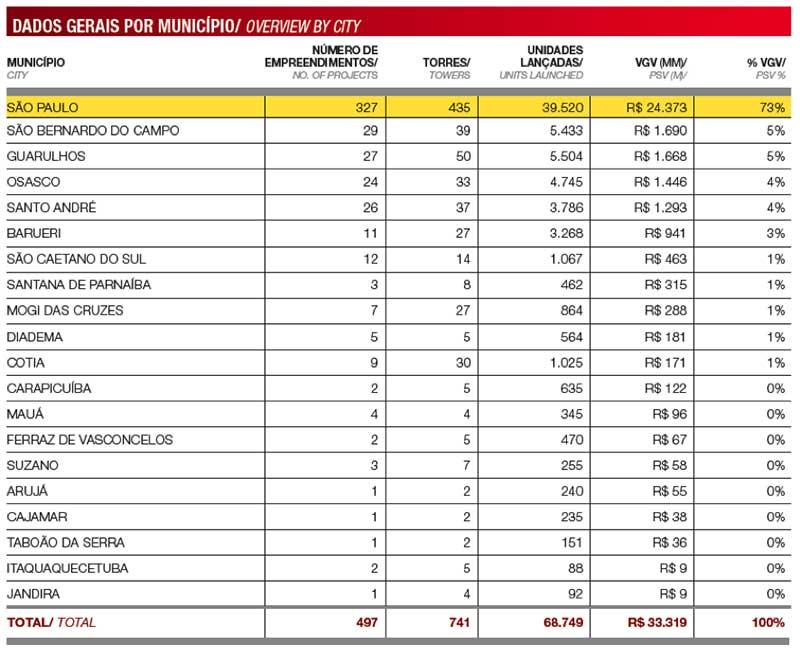 Dados do mercado imobiliário - município de São Paulo