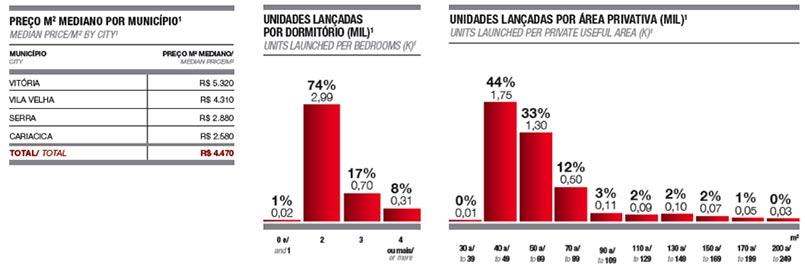 Estatísticas e números do mercado de imóveis em Vitória