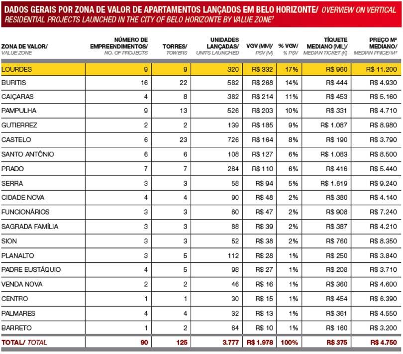 Mercado Imobiliário de Belo Horizonte: dados dos bairros