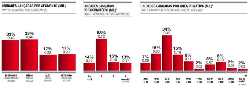 Brasília: unidades lançadas por segmento