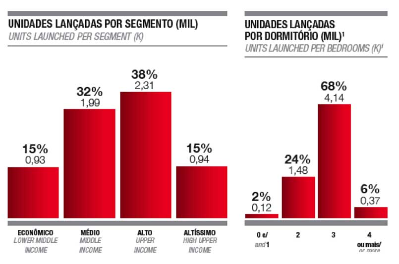 Números do mercado imobiliário de Fortaleza: unidades lançadas