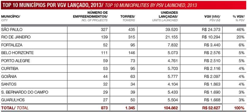 Mercado imobiliário de Goiânia: números de bairros