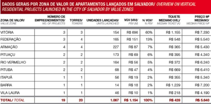 Tabela de dados do mercado imobiliário de Salvador